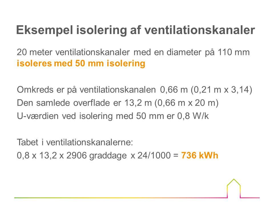 20 meter ventilationskanaler med en diameter på 110 mm isoleres med 100 mm isolering Omkreds er på ventilationskanalen 0,97 m (0,31 m x 3,14) Den samlede overflade er 19,4 m (0,97 m x 20 m) U-værdien ved isolering med 100 mm er 0,4 W/k Tabet i ventilationskanalerne: 0,4 x 19,4 x 2906 graddage x 24/1000 = 541 kWh Eksempel isolering af ventilationskanaler