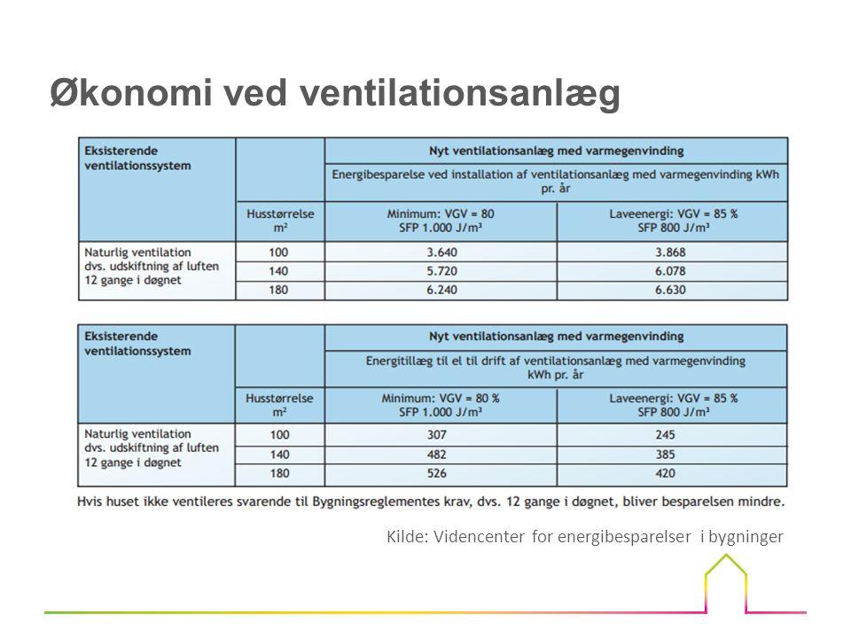 Opgave 1 Hvad er besparelsen ved at opsætte et godt ventilationsanlæg i et hus på 140 m 2, med en varmepris på 0,65 kr./kWh og en elpris på 2,10 kr./kWh.