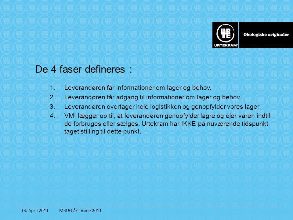 13. April 2011 M3UG årsmøde 2011 De 4 faser defineres : 1.Leverandøren får informationer om lager og behov. 2.Leverandøren får adgang til informatione