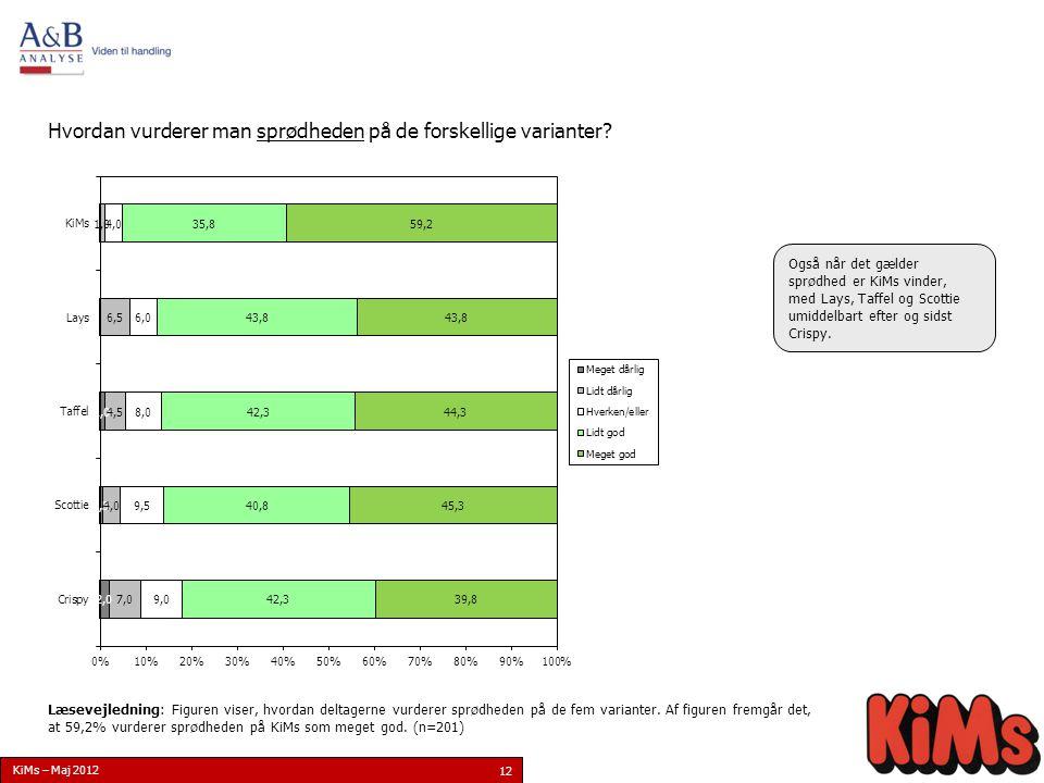 12 Resultat Hvordan vurderer man sprødheden på de forskellige varianter.