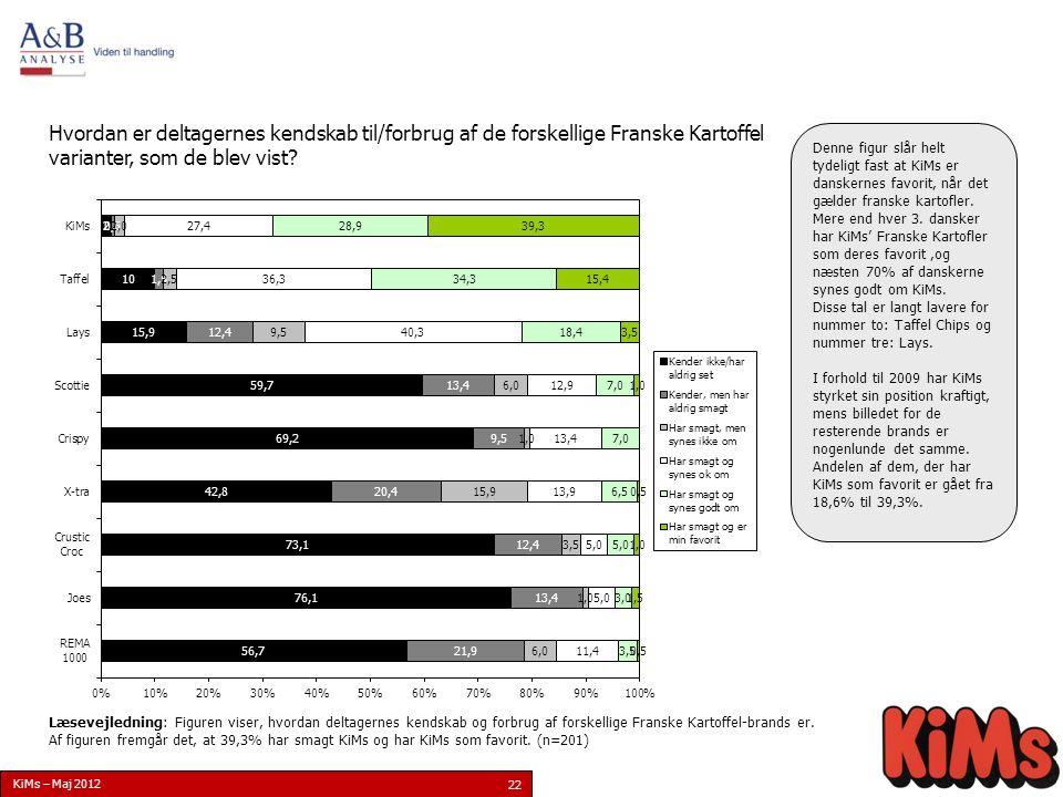 22 Resultat Hvordan er deltagernes kendskab til/forbrug af de forskellige Franske Kartoffel varianter, som de blev vist.