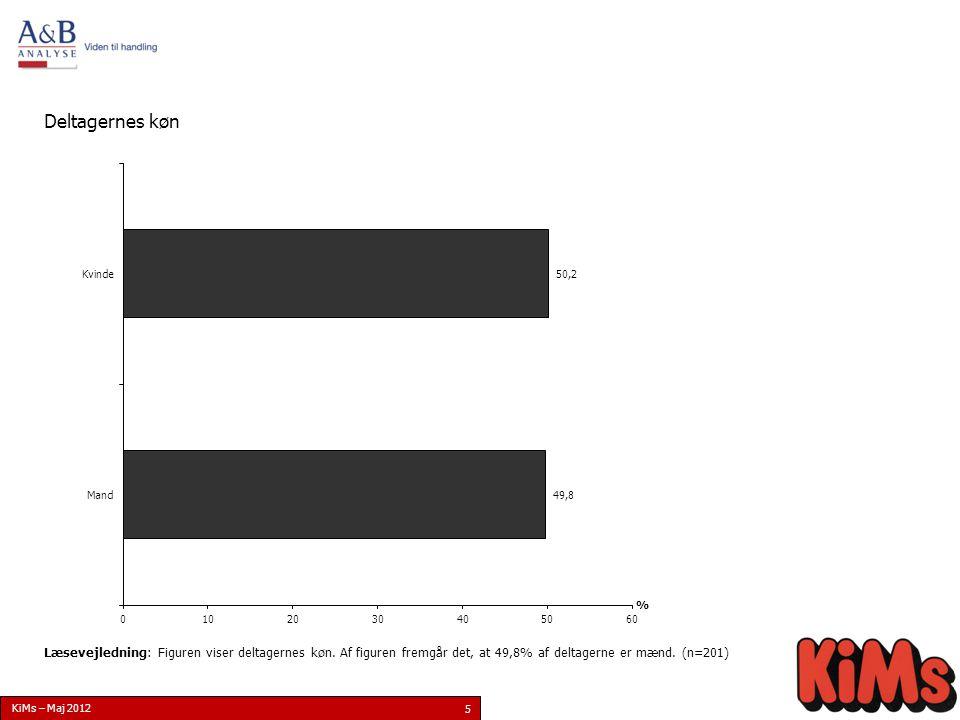 KiMs – Maj 2012 6 Deltagernes alder Læsevejledning: Figuren viser deltagernes alder.
