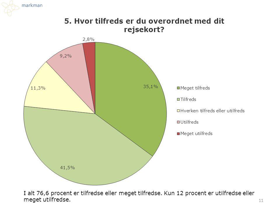 I alt 76,6 procent er tilfredse eller meget tilfredse. Kun 12 procent er utilfredse eller meget utilfredse. 11