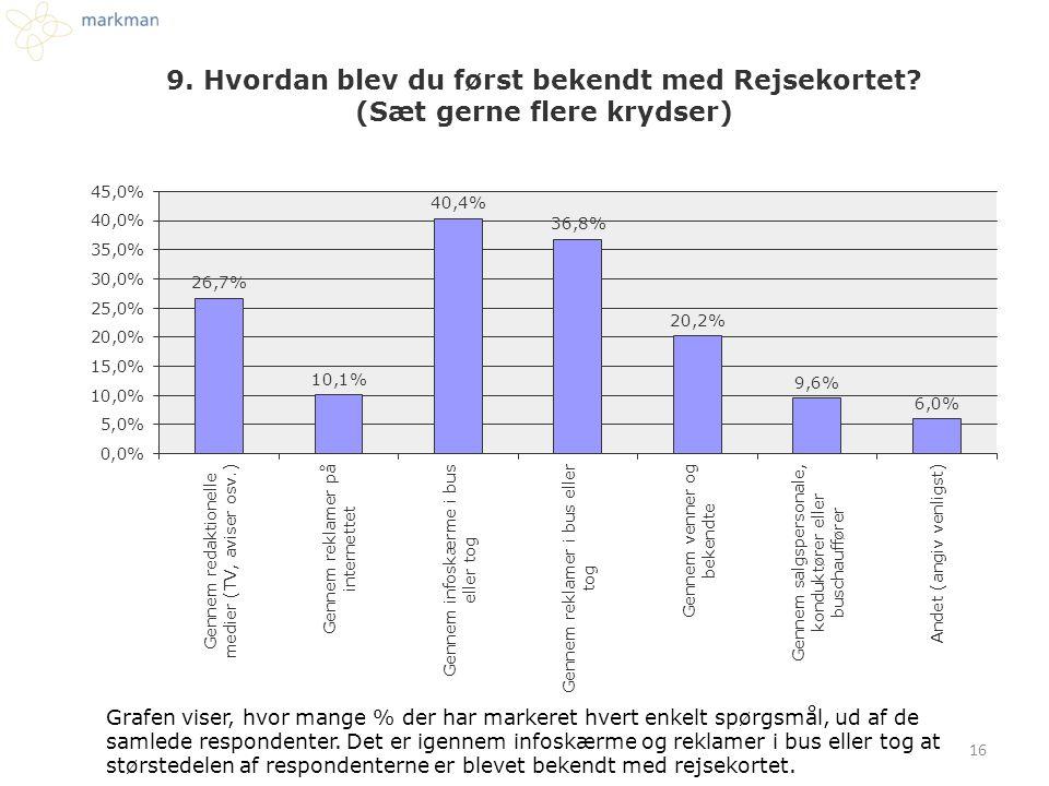 Grafen viser, hvor mange % der har markeret hvert enkelt spørgsmål, ud af de samlede respondenter. Det er igennem infoskærme og reklamer i bus eller t