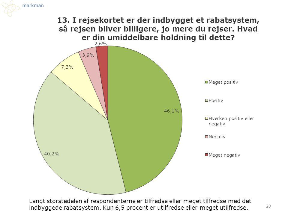 Langt størstedelen af respondenterne er tilfredse eller meget tilfredse med det indbyggede rabatsystem. Kun 6,5 procent er utilfredse eller meget util
