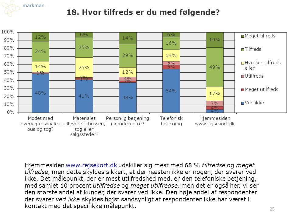 25 Hjemmesiden www.rejsekort.dk udskiller sig mest med 68 % tilfredse og meget tilfredse, men dette skyldes sikkert, at der næsten ikke er nogen, der