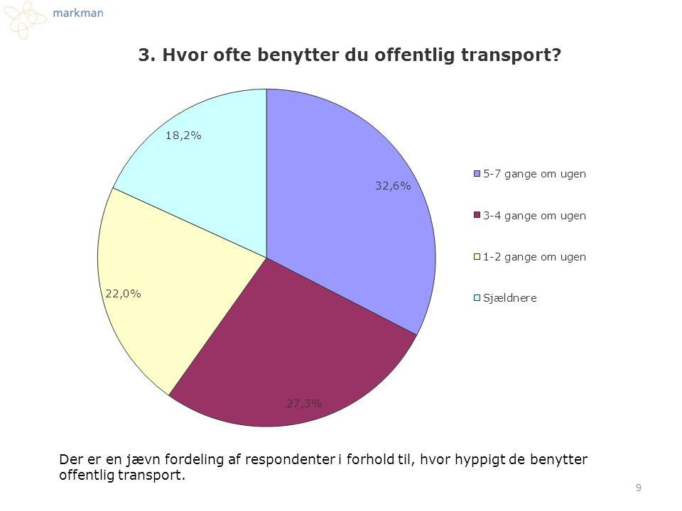 Der er en jævn fordeling af respondenter i forhold til, hvor hyppigt de benytter offentlig transport. 9