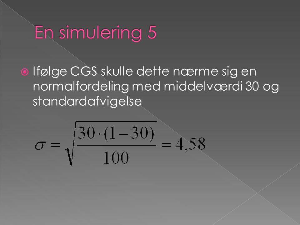  Ifølge CGS skulle dette nærme sig en normalfordeling med middelværdi 30 og standardafvigelse