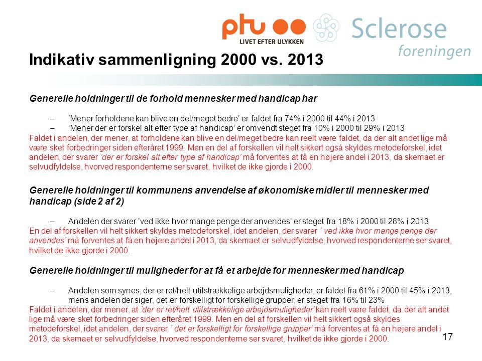 Indikativ sammenligning 2000 vs. 2013 Generelle holdninger til de forhold mennesker med handicap har –'Mener forholdene kan blive en del/meget bedre'