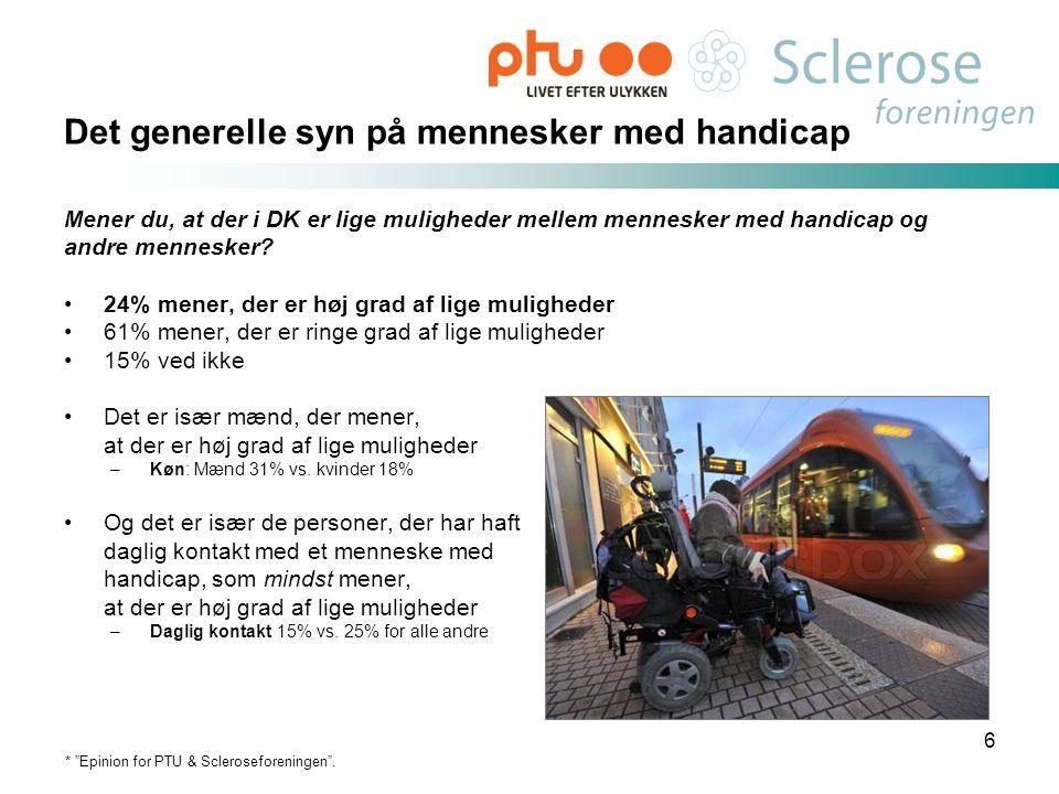 Det generelle syn på mennesker med handicap Mener du, at der i DK er lige muligheder mellem mennesker med handicap og andre mennesker? •24% mener, der