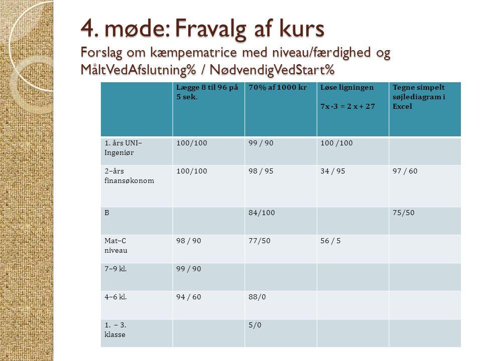 4. møde: Fravalg af kurs Forslag om kæmpematrice med niveau/færdighed og MåltVedAfslutning% / NødvendigVedStart% Lægge 8 til 96 på 5 sek. 70% af 1000