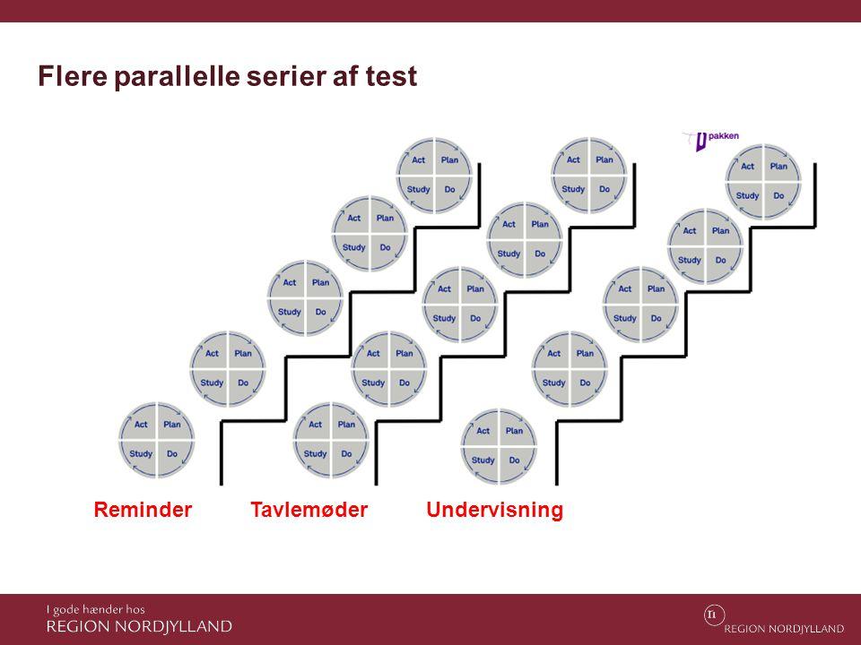 Flere parallelle serier af test ReminderTavlemøderUndervisning