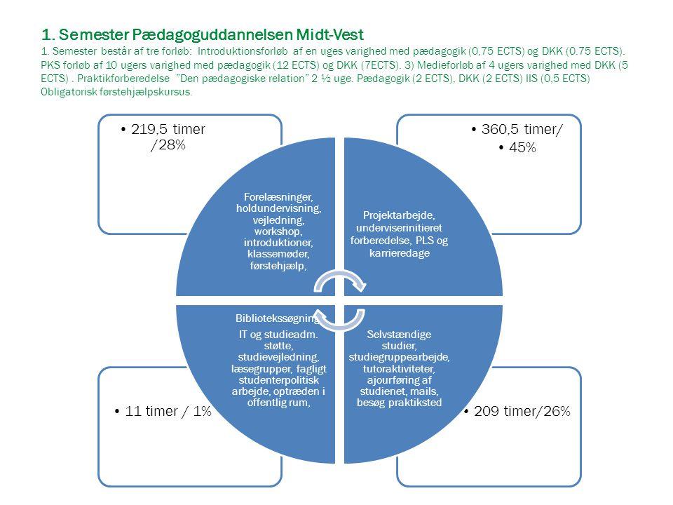 1. Semester Pædagoguddannelsen Midt-Vest 1. Semester består af tre forløb: Introduktionsforløb af en uges varighed med pædagogik (0,75 ECTS) og DKK (0