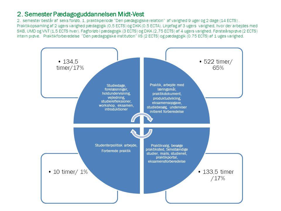 """2. Semester Pædagoguddannelsen Midt-Vest 2. semester består af seks forløb. 1. praktikperiode """"Den pædagogiske relation"""" af varighed 9 uger og 2 dage"""