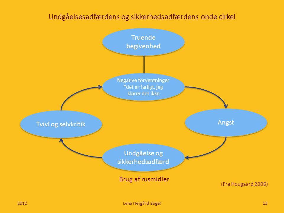 """Truende begivenhed Undgåelsesadfærdens og sikkerhedsadfærdens onde cirkel 2012Lena Højgård Isager13 Negative forventninger """"det er farligt, jeg klarer"""