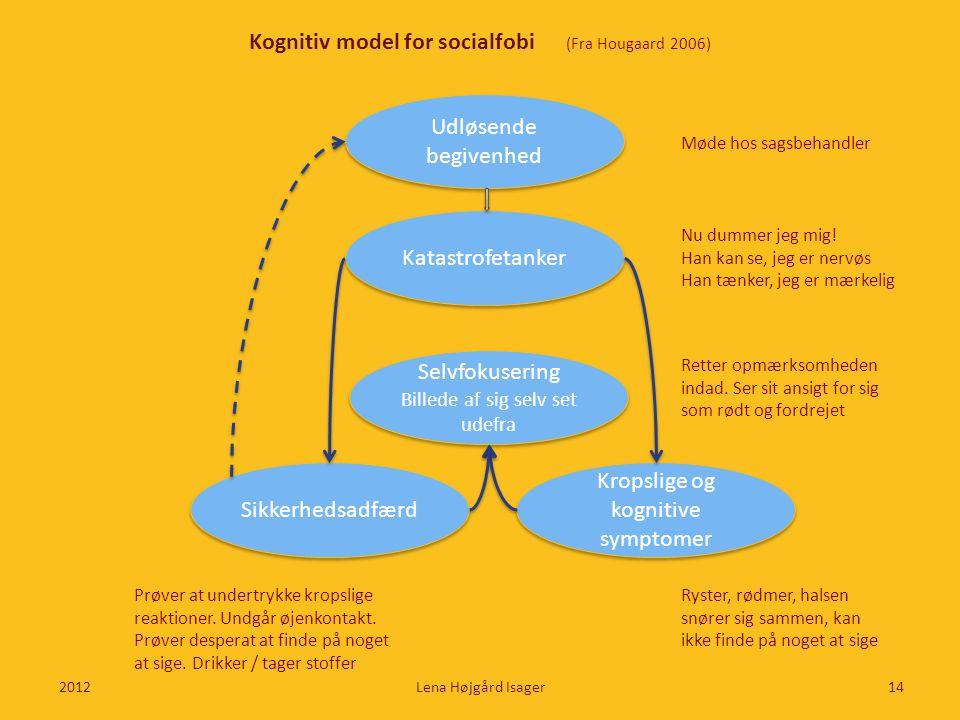 Udløsende begivenhed Kognitiv model for socialfobi (Fra Hougaard 2006) 2012Lena Højgård Isager14 Katastrofetanker Sikkerhedsadfærd Selvfokusering Bill