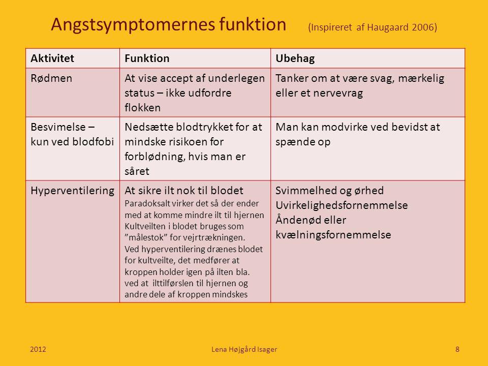 Angstsymptomernes funktion (Inspireret af Haugaard 2006) AktivitetFunktionUbehag RødmenAt vise accept af underlegen status – ikke udfordre flokken Tan