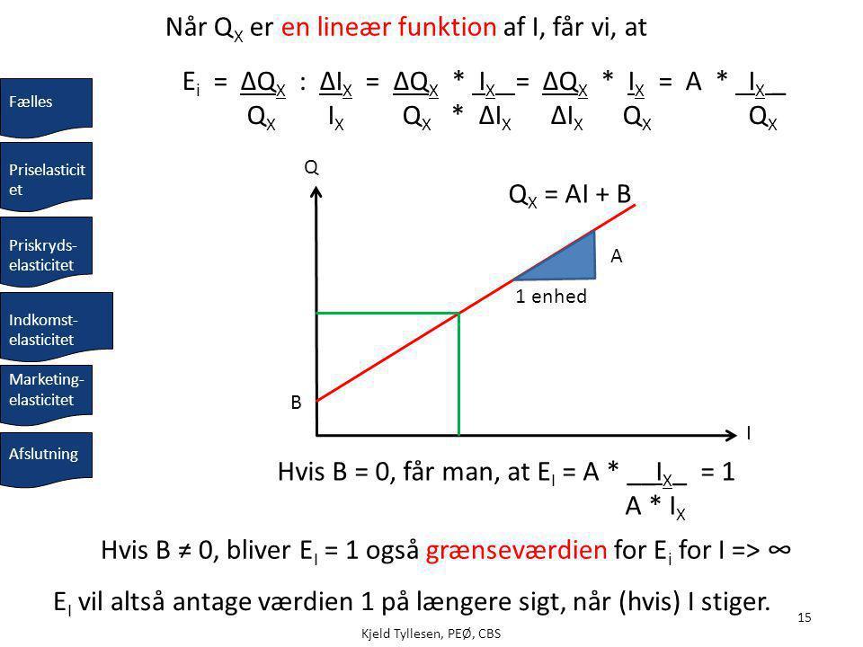 Kjeld Tyllesen, PEØ, CBS 15 E i = ΔQ X : ΔI X = ΔQ X * I X = ΔQ X * I X = A * I X _ Q X I X Q X * ΔI X ΔI X Q X Q X I Q 1 enhed A Q X = AI + B Hvis B = 0, får man, at E I = A * __I X _ = 1 A * I X Hvis B ≠ 0, bliver E I = 1 også grænseværdien for E i for I => ∞ Når Q X er en lineær funktion af I, får vi, at Priskryds- elasticitet Priselasticit et Fælles Indkomst- elasticitet Afslutning Marketing- elasticitet E I vil altså antage værdien 1 på længere sigt, når (hvis) I stiger.