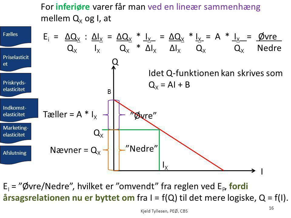 16 Kjeld Tyllesen, PEØ, CBS Idet Q-funktionen kan skrives som Q X = AI + B I For inferiøre varer får man ved en lineær sammenhæng mellem Q X og I, at Q E i = ΔQ X : ΔI X = ΔQ X * I X = ΔQ X * I X = A * I X _= Øvre_ Q X I X Q X * ΔI X ΔI X Q X Q X Nedre QXQX Tæller = A * I X Nævner = Q X E I = Øvre/Nedre , hvilket er omvendt fra reglen ved E P, fordi årsagsrelationen nu er byttet om fra I = f(Q) til det mere logiske, Q = f(I).