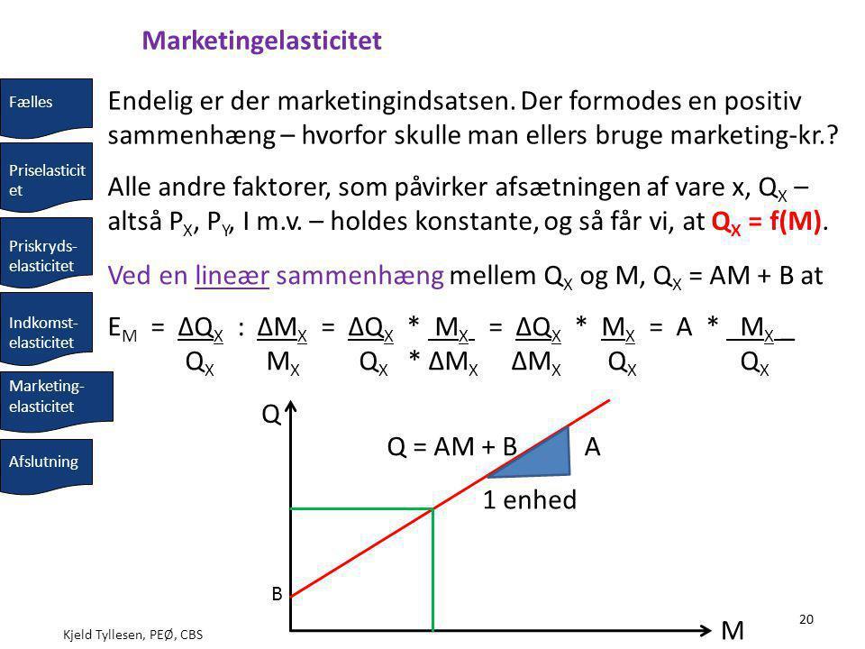Kjeld Tyllesen, PEØ, CBS 20 E M = ΔQ X : ΔM X = ΔQ X * M X = ΔQ X * M X = A * M X _ Q X M X Q X * ΔM X ΔM X Q X Q X M Q 1 enhed AQ = AM + B Endelig er der marketingindsatsen.
