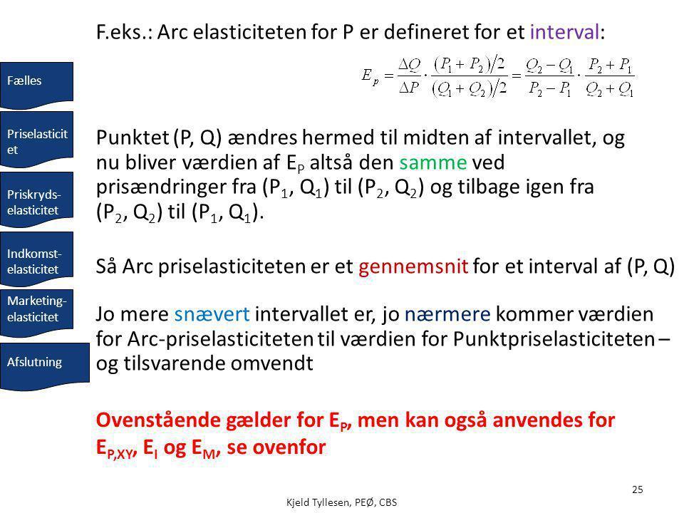 Kjeld Tyllesen, PEØ, CBS 25 Så Arc priselasticiteten er et gennemsnit for et interval af (P, Q) Jo mere snævert intervallet er, jo nærmere kommer værdien for Arc-priselasticiteten til værdien for Punktpriselasticiteten – og tilsvarende omvendt F.eks.: Arc elasticiteten for P er defineret for et interval: Punktet (P, Q) ændres hermed til midten af intervallet, og nu bliver værdien af E P altså den samme ved prisændringer fra (P 1, Q 1 ) til (P 2, Q 2 ) og tilbage igen fra (P 2, Q 2 ) til (P 1, Q 1 ).