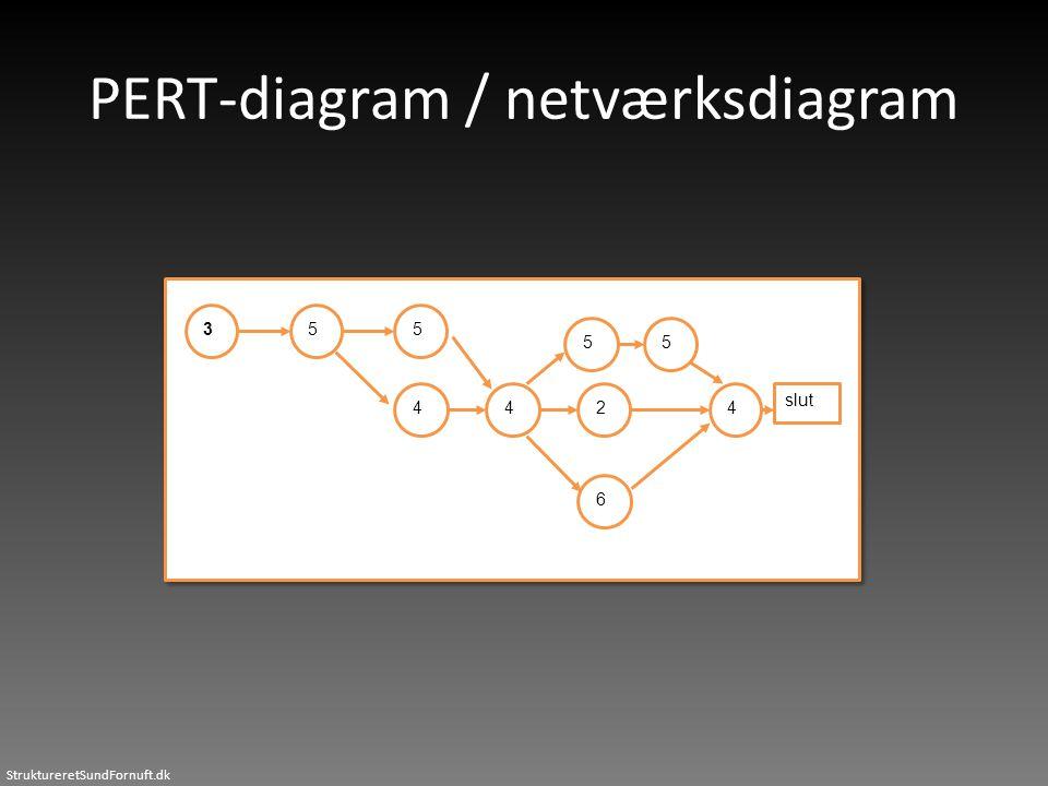 StruktureretSundFornuft.dk PERT-diagram / netværksdiagram