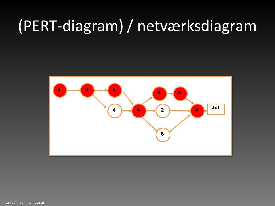 StruktureretSundFornuft.dk (PERT-diagram) / netværksdiagram