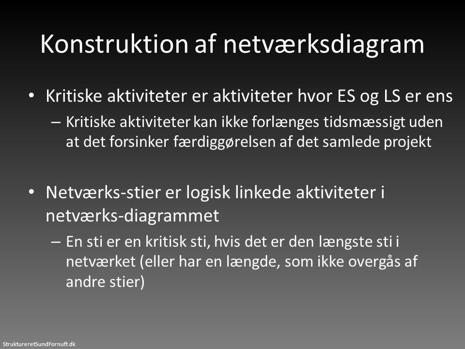 StruktureretSundFornuft.dk Konstruktion af netværksdiagram • Kritiske aktiviteter er aktiviteter hvor ES og LS er ens – Kritiske aktiviteter kan ikke
