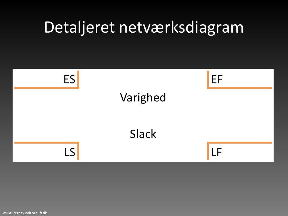 StruktureretSundFornuft.dk Detaljeret netværksdiagram ESEF Varighed Slack LSLF