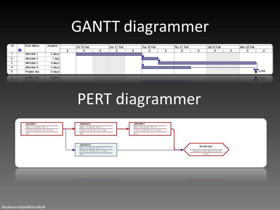 StruktureretSundFornuft.dk GANTT diagrammer PERT diagrammer
