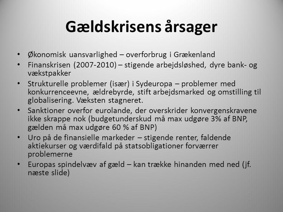 Gældskrisens årsager • Økonomisk uansvarlighed – overforbrug i Grækenland • Finanskrisen (2007-2010) – stigende arbejdsløshed, dyre bank- og vækstpakker • Strukturelle problemer (især) i Sydeuropa – problemer med konkurrenceevne, ældrebyrde, stift arbejdsmarked og omstilling til globalisering.