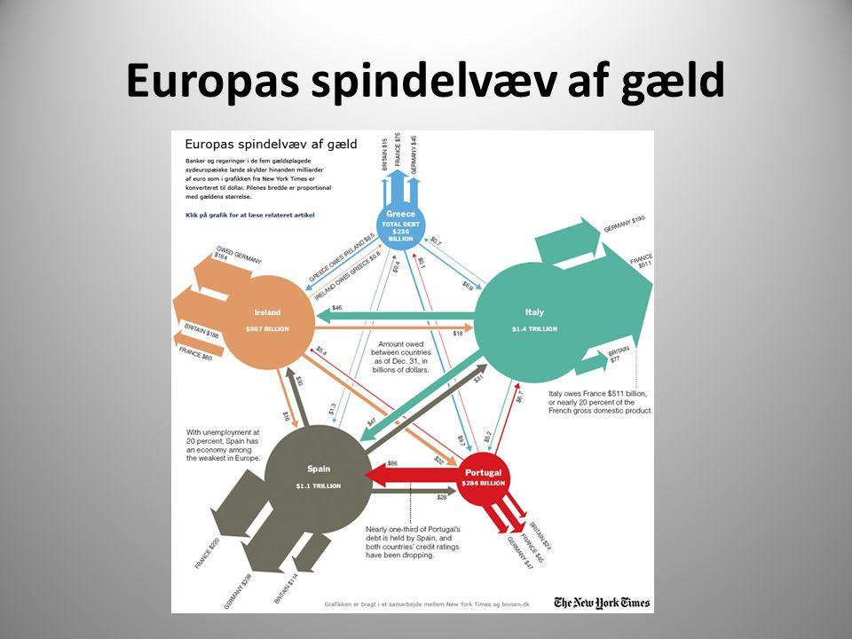 Europas spindelvæv af gæld