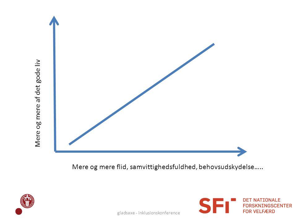 Mere og mere flid, samvittighedsfuldhed, behovsudskydelse….. Mere og mere af det gode liv gladsaxe - inklusionskonference