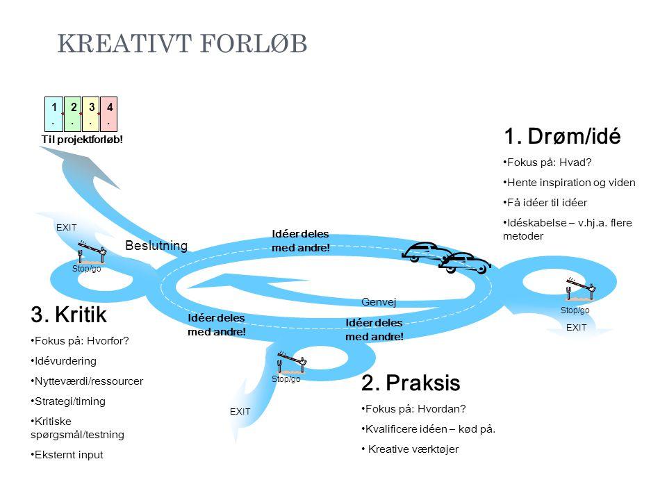 KREATIVT FORLØB EXIT Stop/go Til projektforløb! EXIT 1. Drøm/idé •Fokus på: Hvad? •Hente inspiration og viden •Få idéer til idéer •Idéskabelse – v.hj.