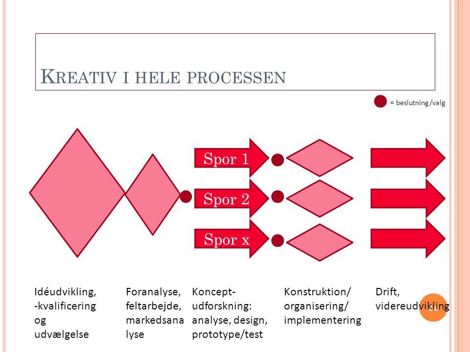 14 K REATIV I HELE PROCESSEN Spor 1 Spor 2 Spor x Idéudvikling, -kvalificering og udvælgelse Koncept- udforskning: analyse, design, prototype/test = b