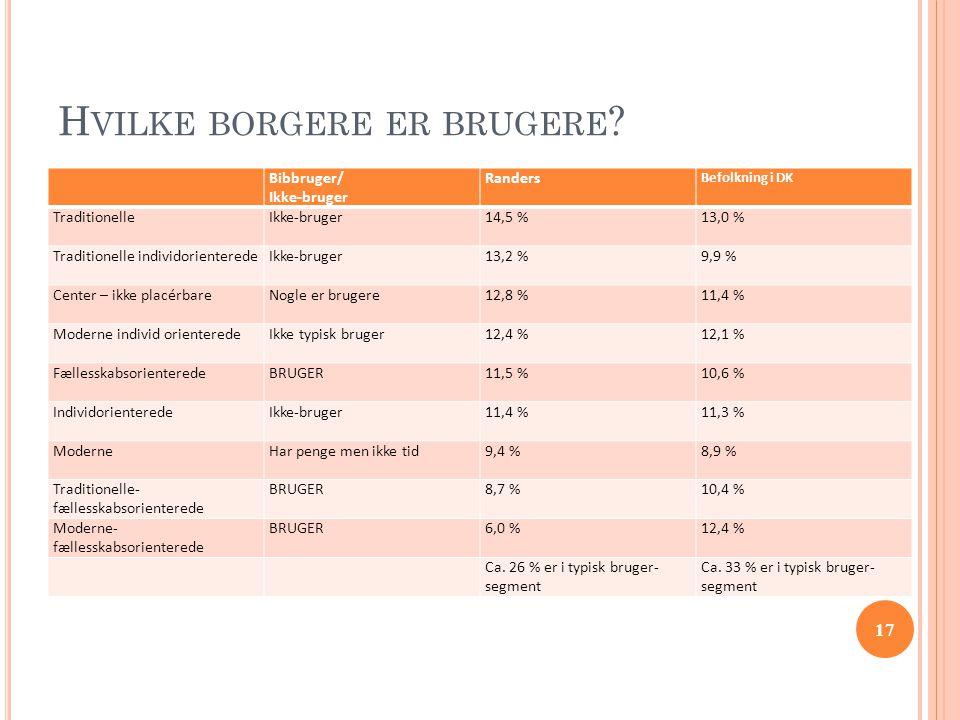 17 H VILKE BORGERE ER BRUGERE ? Bibbruger/ Ikke-bruger Randers Befolkning i DK TraditionelleIkke-bruger14,5 %13,0 % Traditionelle individorienteredeIk