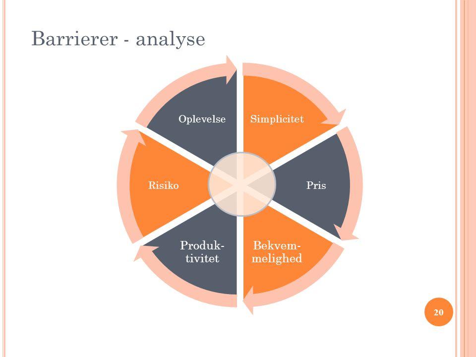20 Barrierer - analyse Simplicitet Pris Bekvem- melighed Produk- tivitet Risiko Oplevelse