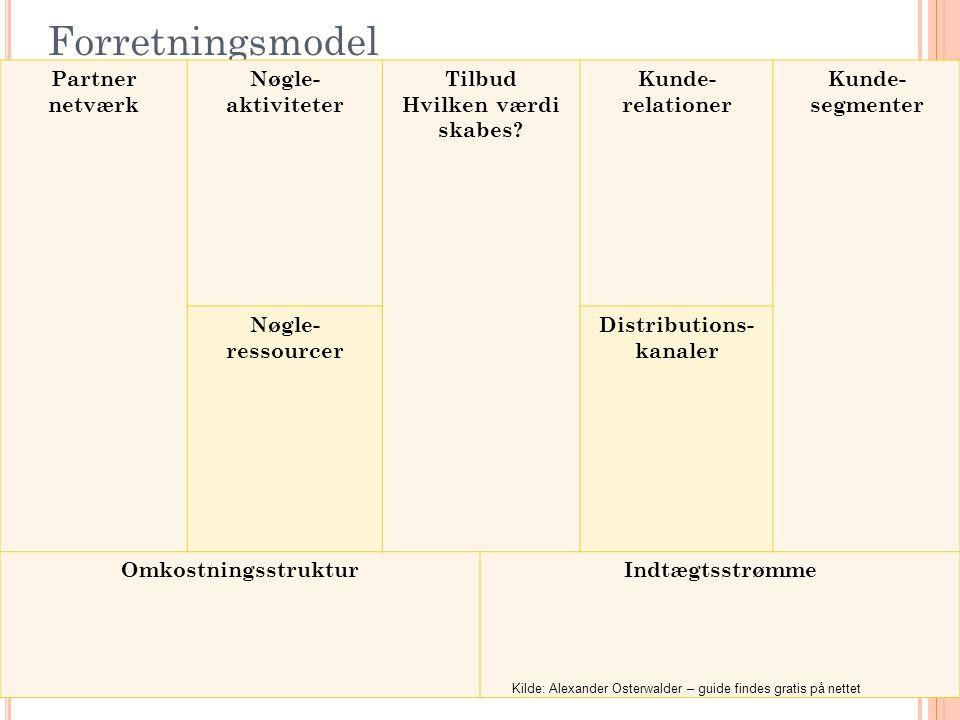 22 Forretningsmodel Partner netværk Nøgle- aktiviteter Tilbud Hvilken værdi skabes? Kunde- relationer Kunde- segmenter Nøgle- ressourcer Distributions