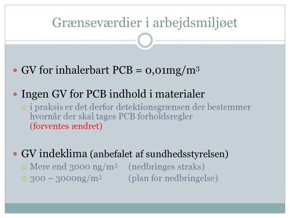 Grænseværdier i arbejdsmiljøet  GV for inhalerbart PCB = 0,01mg/m 3  Ingen GV for PCB indhold i materialer  i praksis er det derfor detektionsgræns