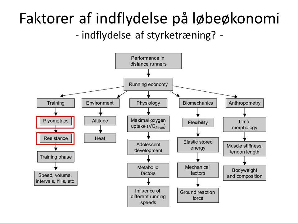 Norsk studie: Støren og medarbejdere 2008Støren og medarbejdere 2008 • Formål: Undersøge effekt af tung styrketræning på løbeøkonomi.