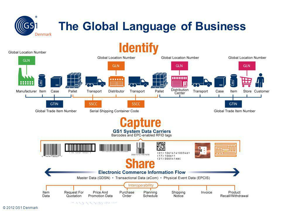 © 2012 GS1 Denmark The Global Language of Business