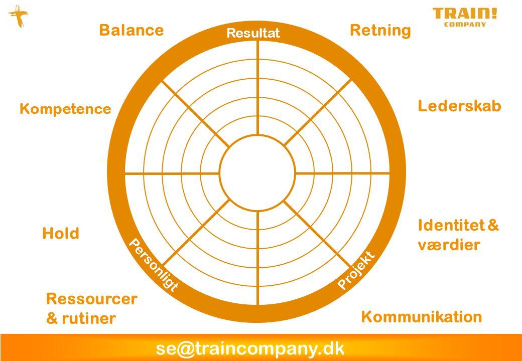 se@traincompany.dk Ressourcer & rutiner Kommunikation Identitet & værdier Hold Balance Kompetence Retning Lederskab Resultat Projekt Personligt