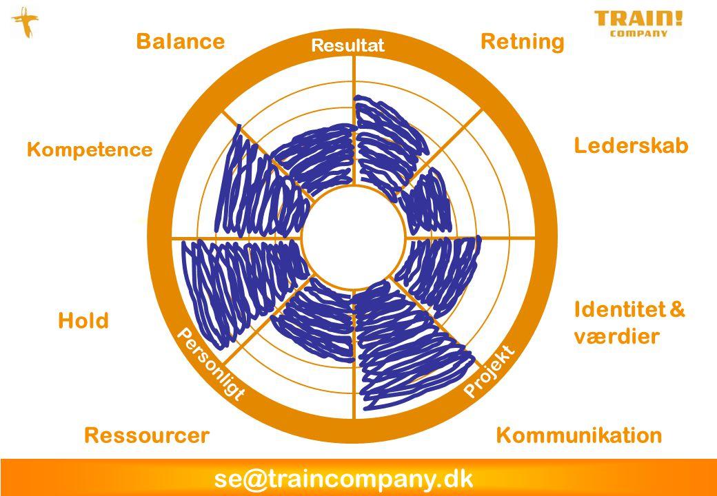 se@traincompany.dk RessourcerKommunikation Identitet & værdier Hold Balance Kompetence Retning Lederskab Resultat Projekt Personligt