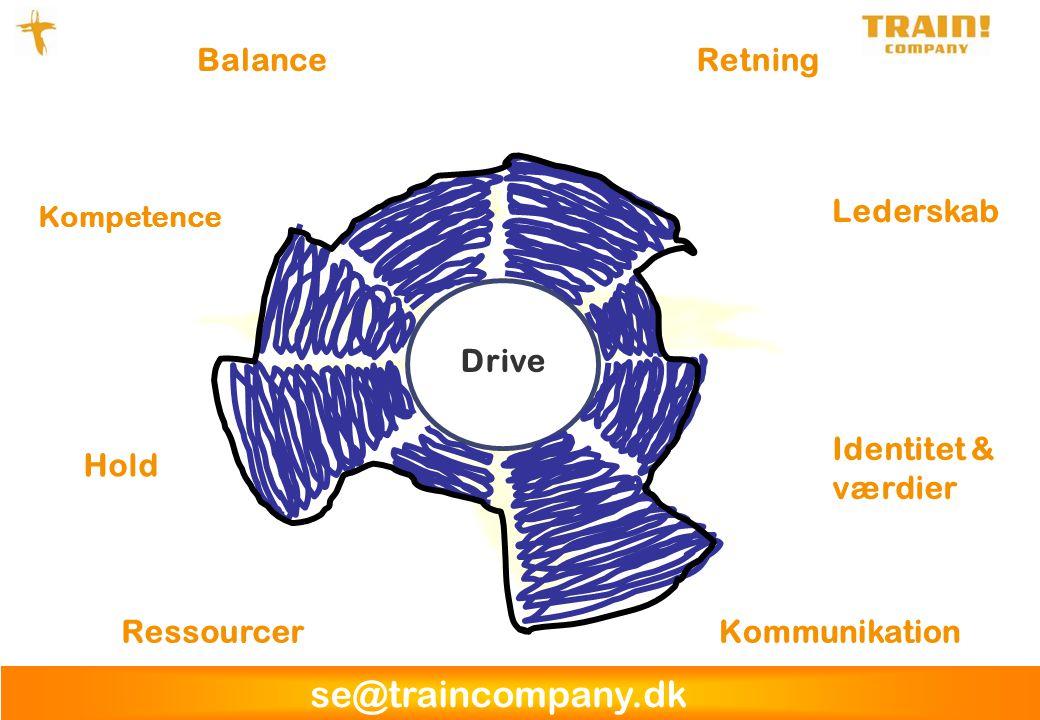 se@traincompany.dk Drive RessourcerKommunikation Identitet & værdier Hold Balance Kompetence Retning Lederskab