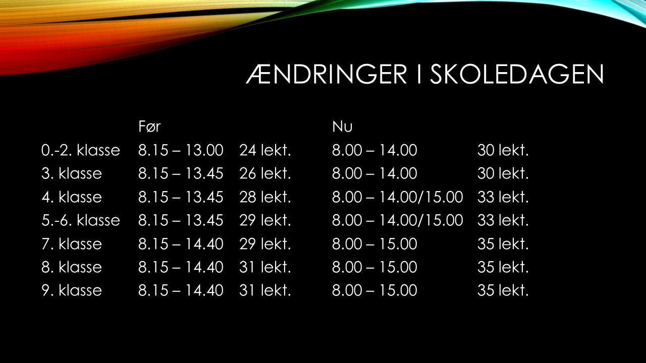 ÆNDRINGER I SKOLEDAGEN FørNu 0.-2. klasse8.15 – 13.00 24 lekt.8.00 – 14.0030 lekt. 3. klasse8.15 – 13.45 26 lekt.8.00 – 14.0030 lekt. 4. klasse8.15 –