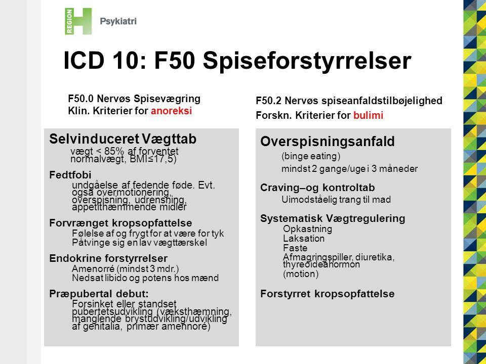 ICD 10: F50 Spiseforstyrrelser Selvinduceret Vægttab vægt < 85% af forventet normalvægt, BMI≤17,5) Fedtfobi undgåelse af fedende føde.