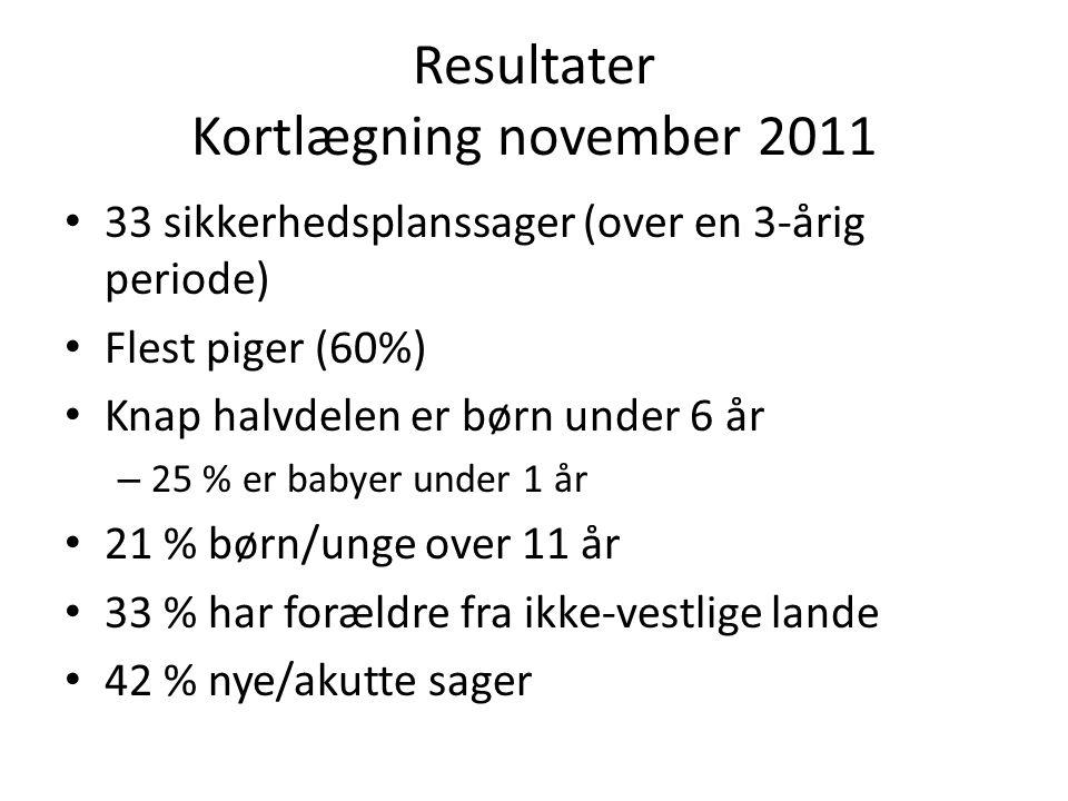 Resultater Kortlægning november 2011 • 33 sikkerhedsplanssager (over en 3-årig periode) • Flest piger (60%) • Knap halvdelen er børn under 6 år – 25 %