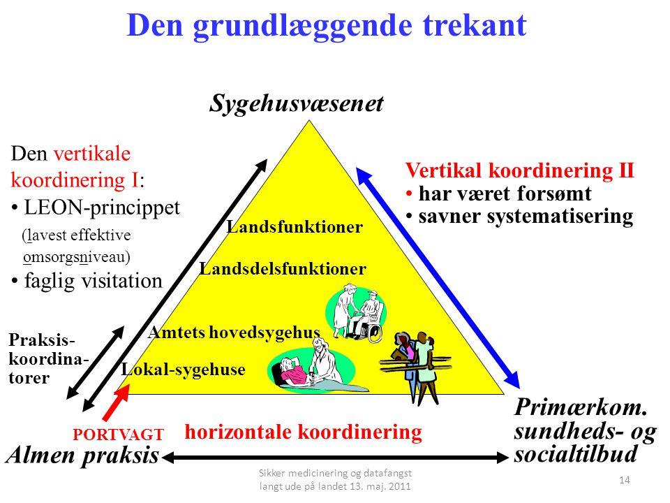 14 Almen praksis Sygehusvæsenet Primærkom.