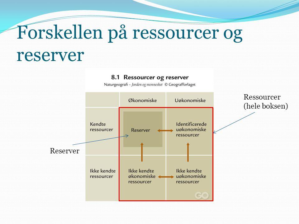 Forskellen på ressourcer og reserver Ressourcer (hele boksen) Reserver