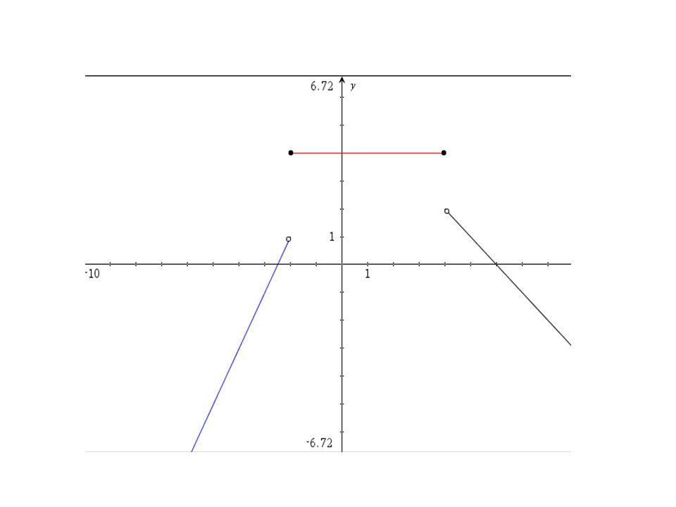 • Funktions forskrift: En lineær funktions forskrift er f(x) = ax+b • Rette linjer: Ligningen for en ret linje er y = ax+b